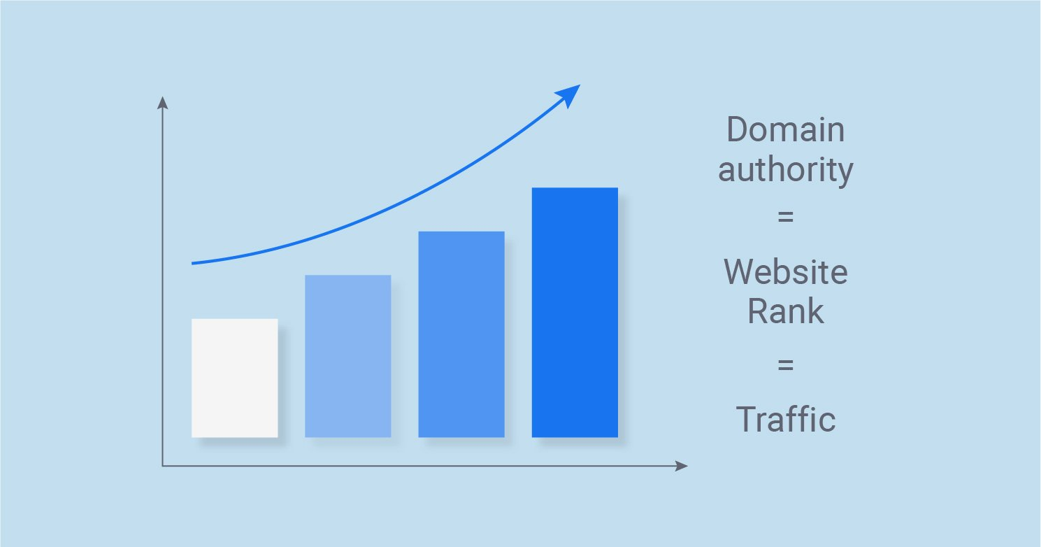 Increasing Domain Authority factors to Google Map Ranking for 2020 - Shoutout Digital - SEO Agency