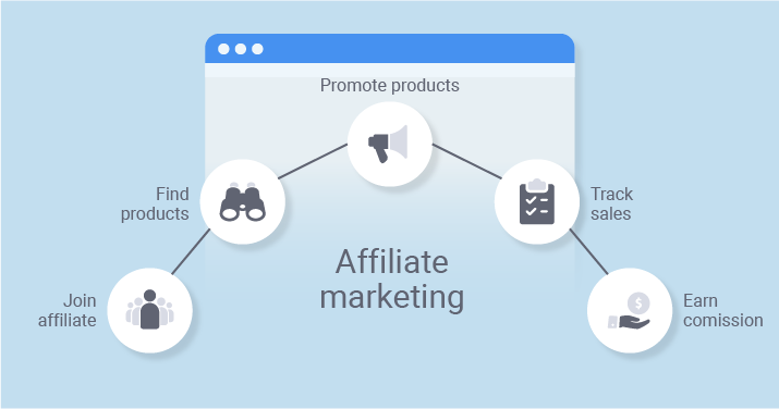 The Beginner's Guide to Affiliate Marketing