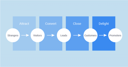 The Beginner's Guide to Lead Generation Process