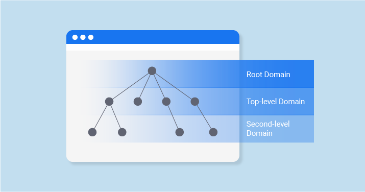 What Is the Root of a Domain Name?