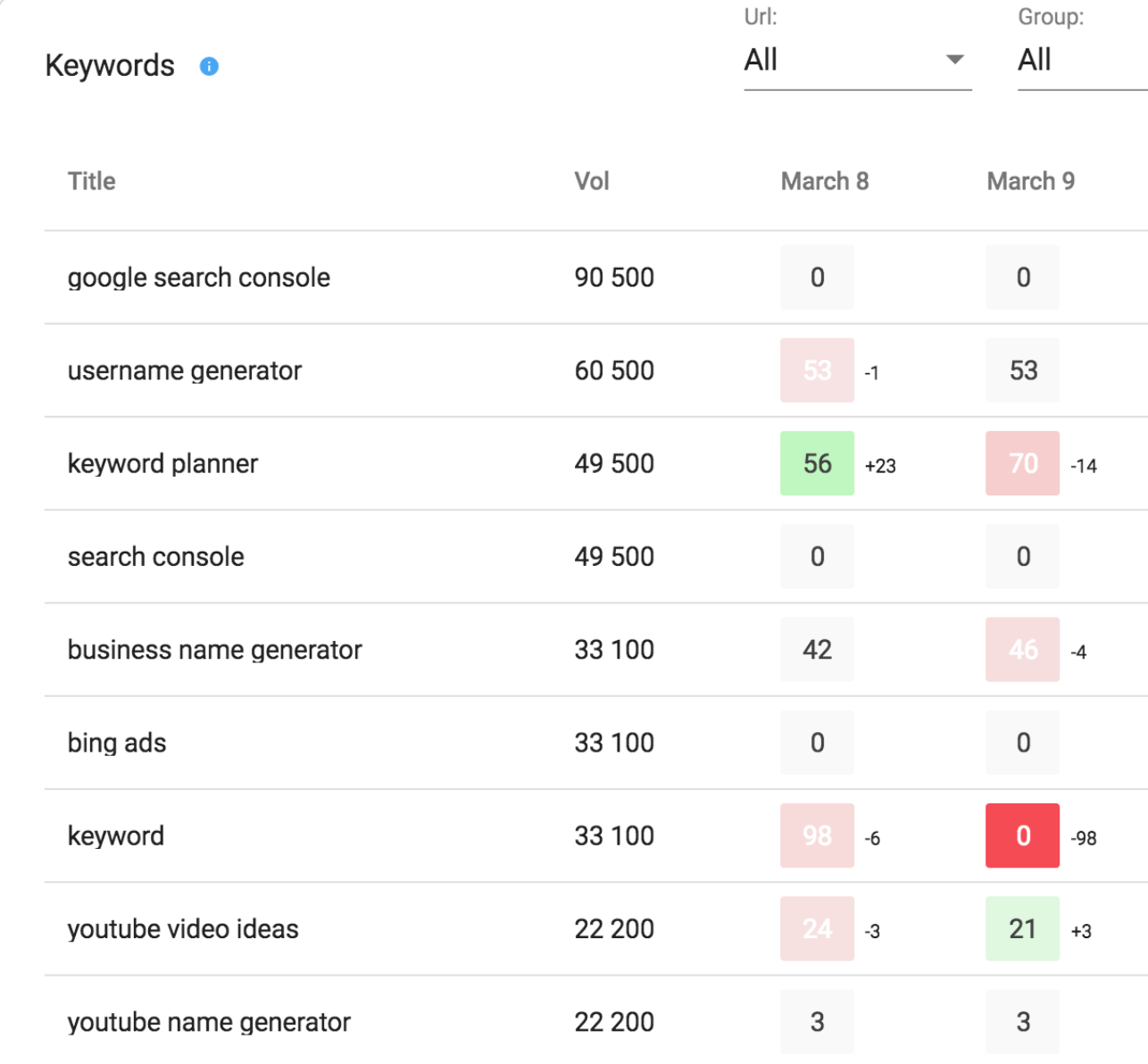 <strong>Kparser for generating targeted keywords </strong>