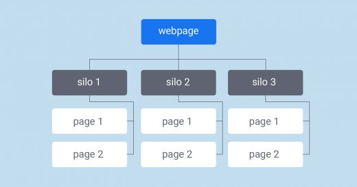 What is silo website structure and how it affects SEO