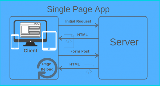 What Is Single Page App SEO?