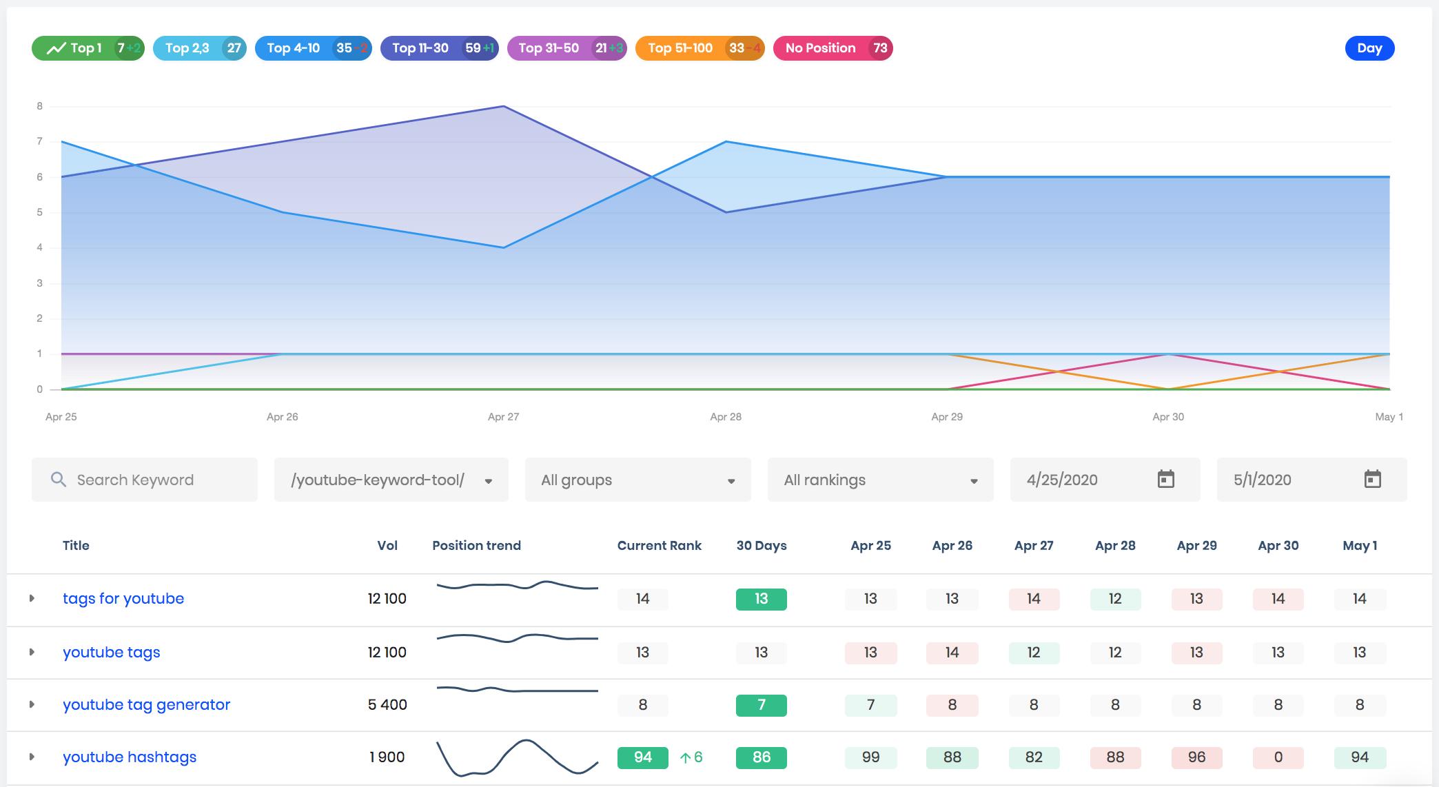 rank tracker design update april 2020