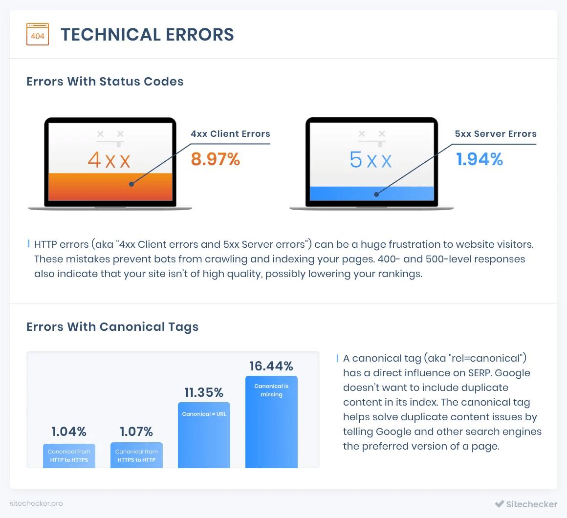 erreurs techniques