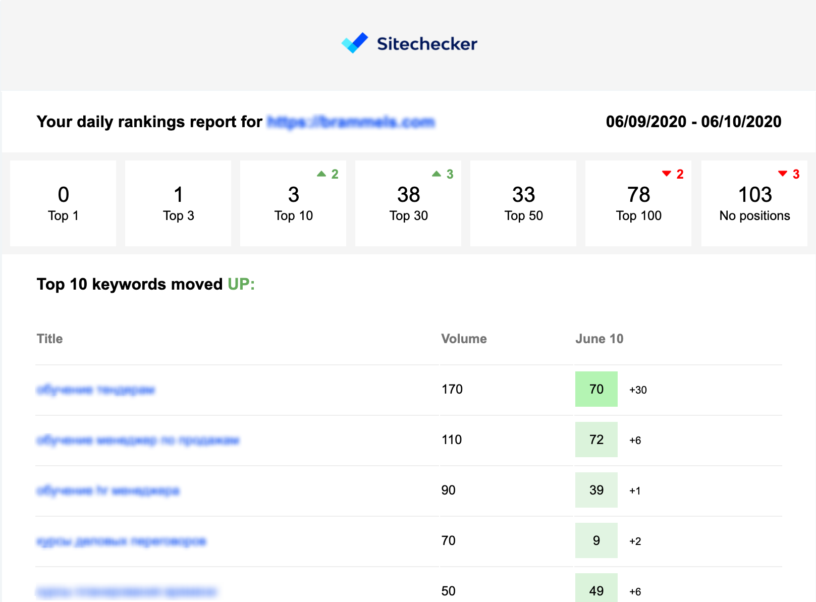 sitechecker daily rankings report