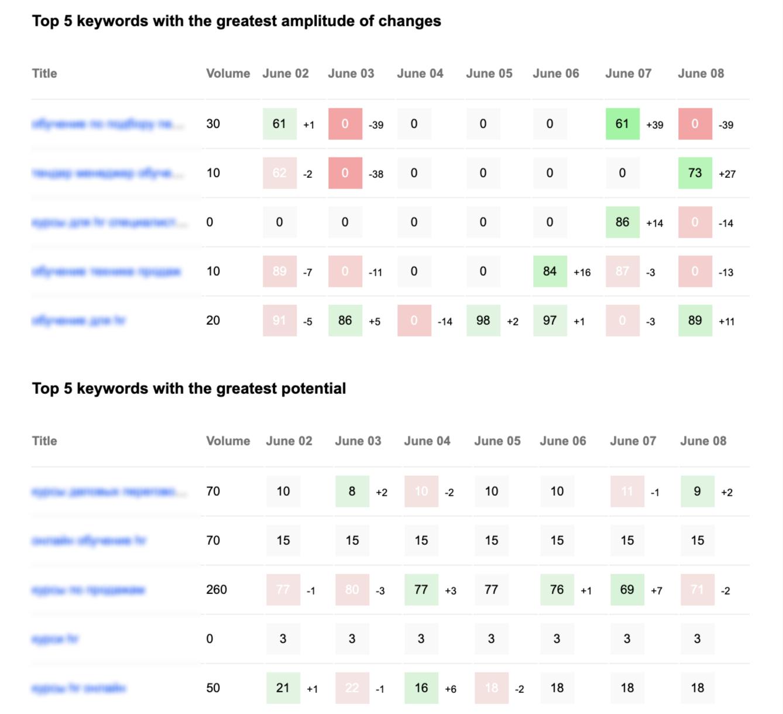 sitechecker weekly rankings insights