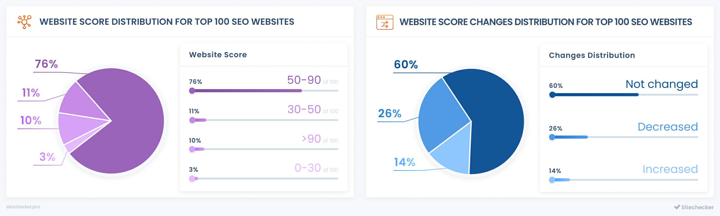 top seo companies website score distribution
