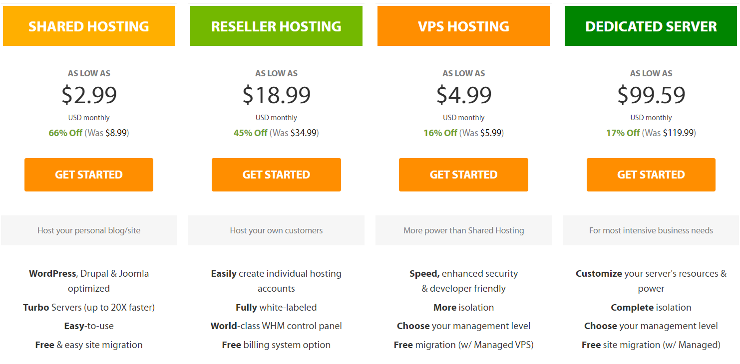Best All-around Ecommerce Hosting Provider - A2 Hosting